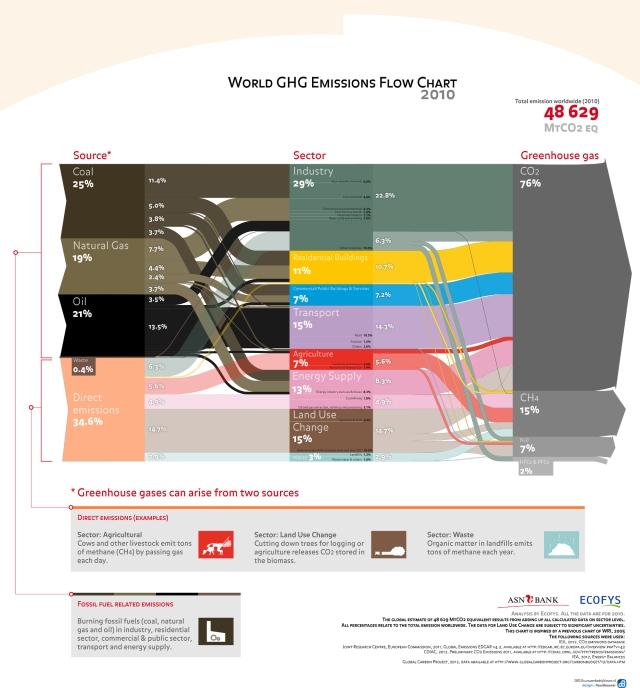 World GHG Emission Flow Chart_ASN Bank_V17