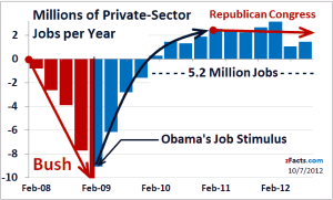 jobs-lost-gained-bush-obama