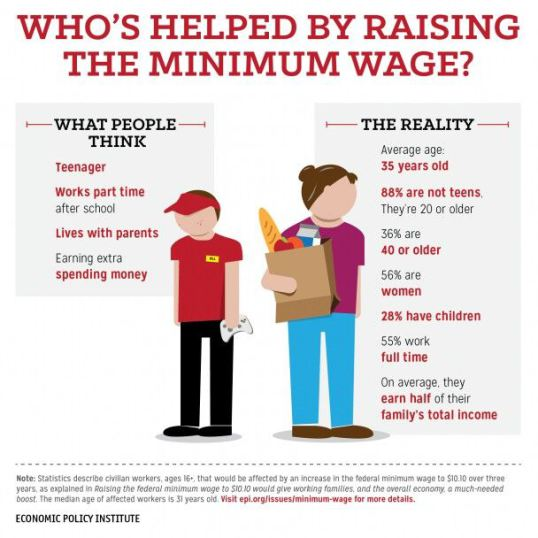 minimum wage7